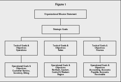 Mission and Vision Statements - strategy, organization, examples