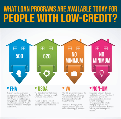 Home Loans for Bad Credit and Low Scores