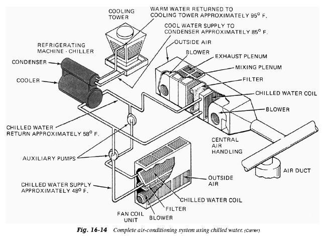 air conditioning plant schematic diagram