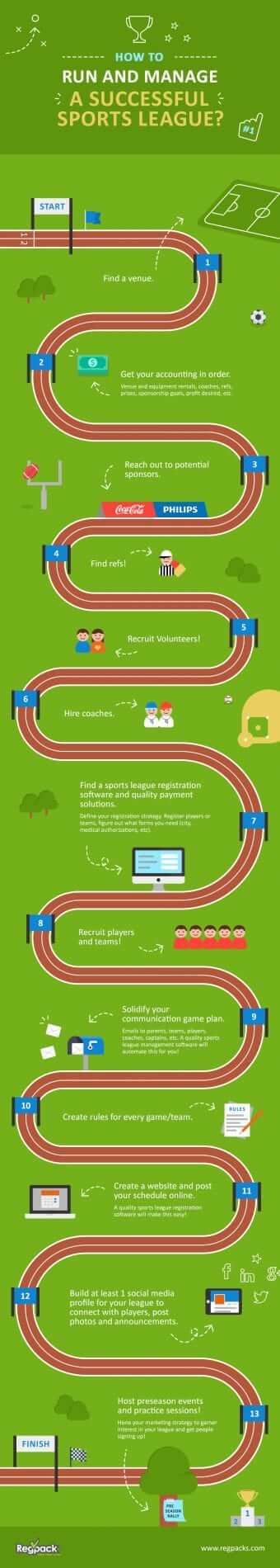 How to Run  Manage a Successful Sports League Infographic