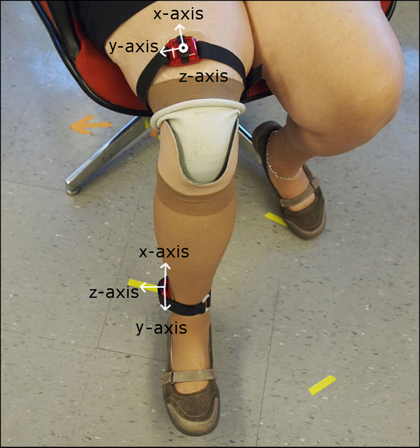 Classifying prosthetic use via accelerometry in persons with
