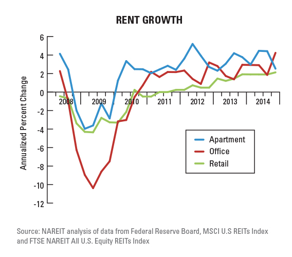 Misconceptions About REITs and Interest Rates Nareit