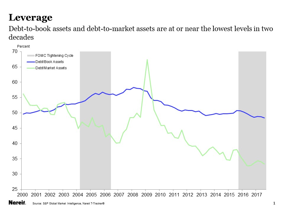 REIT Balance Sheets as Solid as Ever Nareit