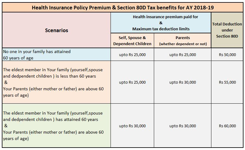 Section 80D - Tax benefits - Health or Mediclaim insurance (FY 2017-18)