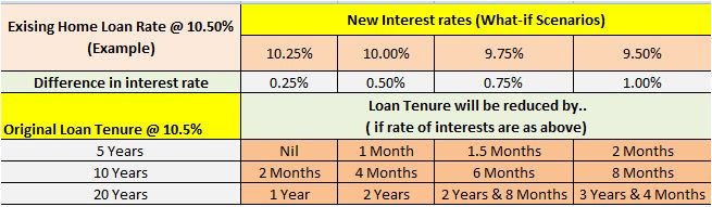 RBI cuts Repo rate  Impact on your HOME LOAN