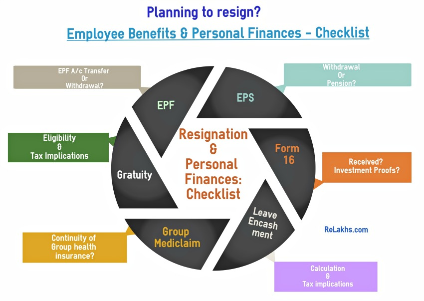 Resignation- Employee Benefits  Personal Finances checklist - why notice period is important