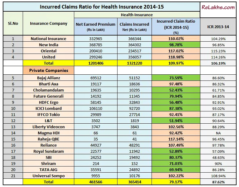 How To File A Car Insurance Claim Tips For Filing What Best Health Insurance Companies Incurred Claim Ratio 2015