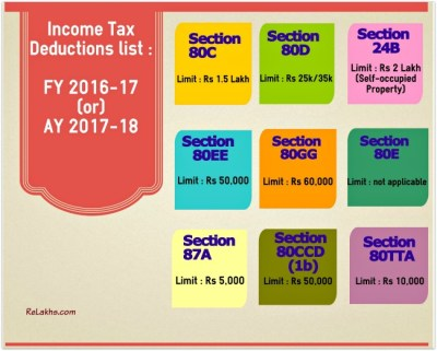 Income Tax Deductions FY 2016-17 / AY 2017-18 : Details