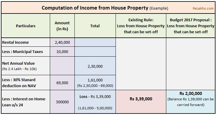 How to calculate Income from House Property? (Self Occupied / Let-out)
