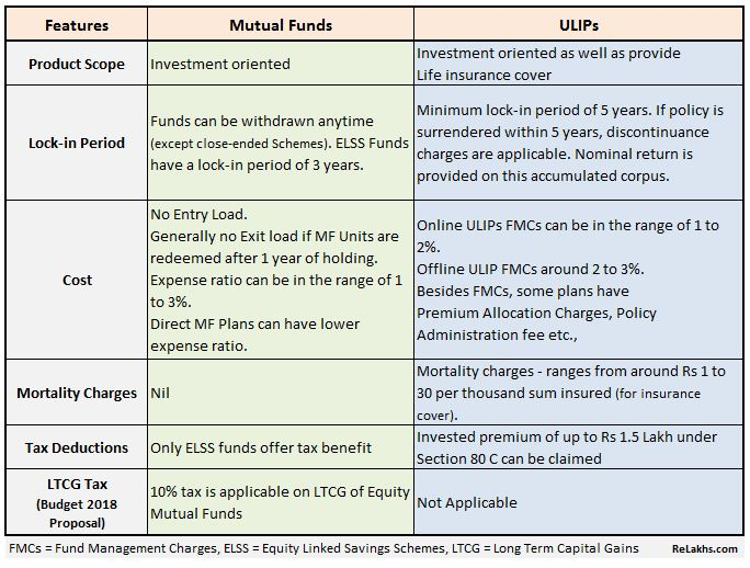 Mutual Funds Vs ULIPs \u2013 Which is better? Budget 2018  LTCG Tax