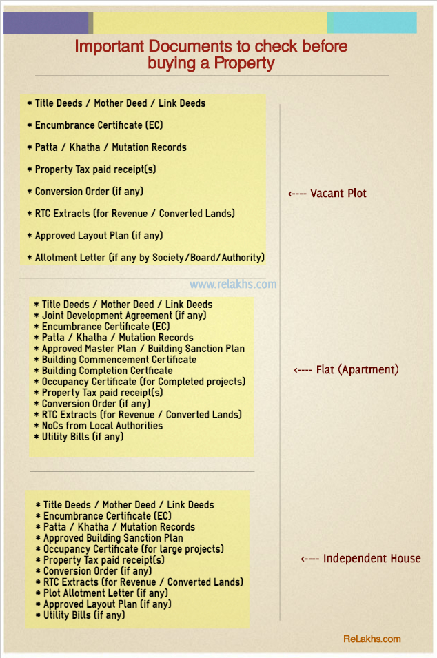 Important Property Documents Checklist for Property Purchase in India - sample home buying checklist