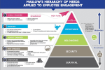 Maslow's Hierarchy of Needs Applied to Employee Engagement