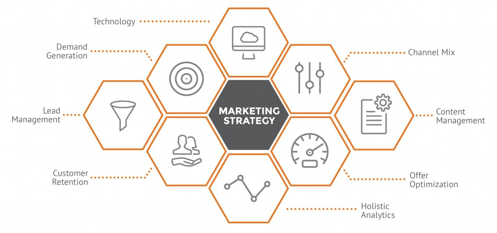 Marketing Strategy - Relationship One