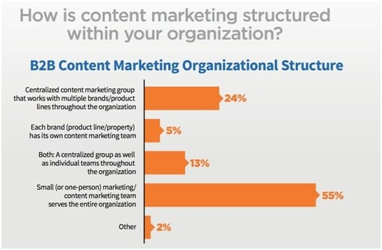 10 Steps For Your Content Marketing Strategy In 2018 - Relevance