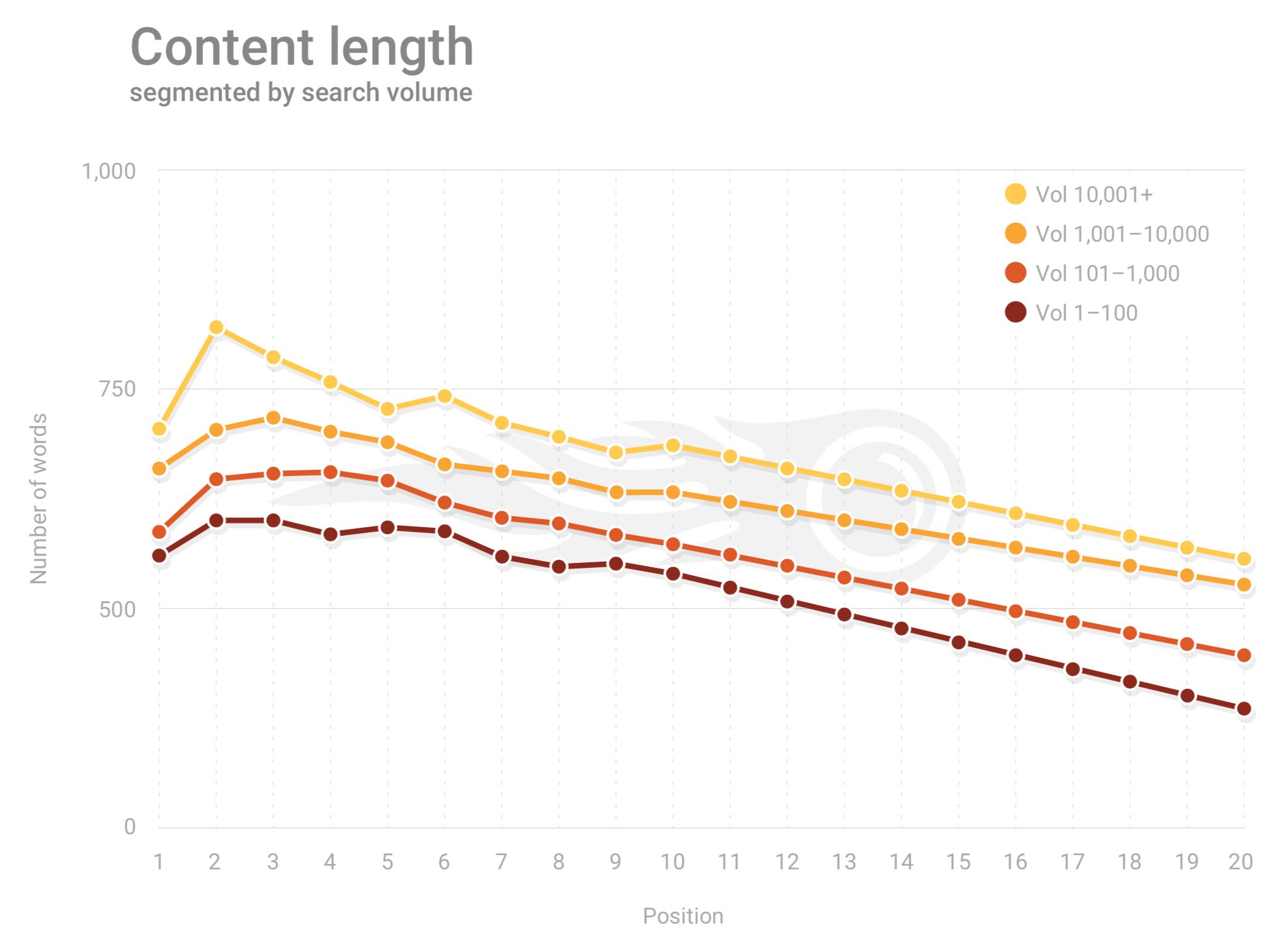 optimal resume length