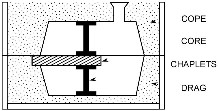 sand casting diagram