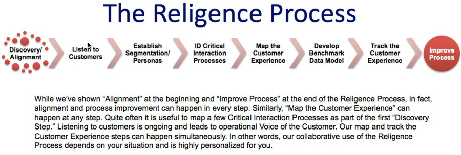 religence_process