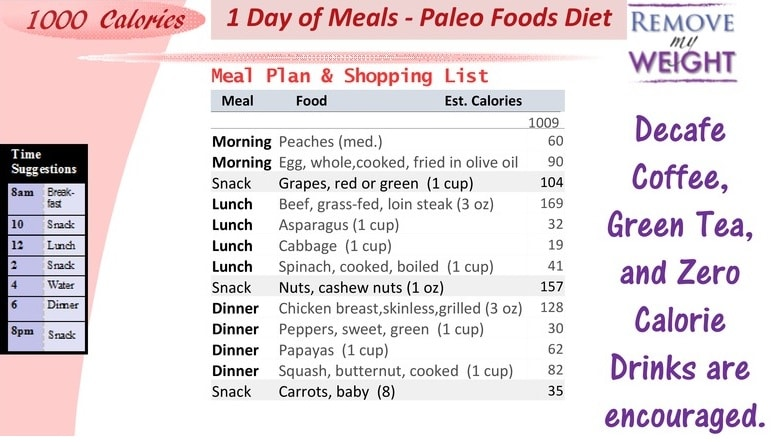 Printable 1000 Calorie Paleo Diet for 6 Days or less, grocery list - sample meal planning
