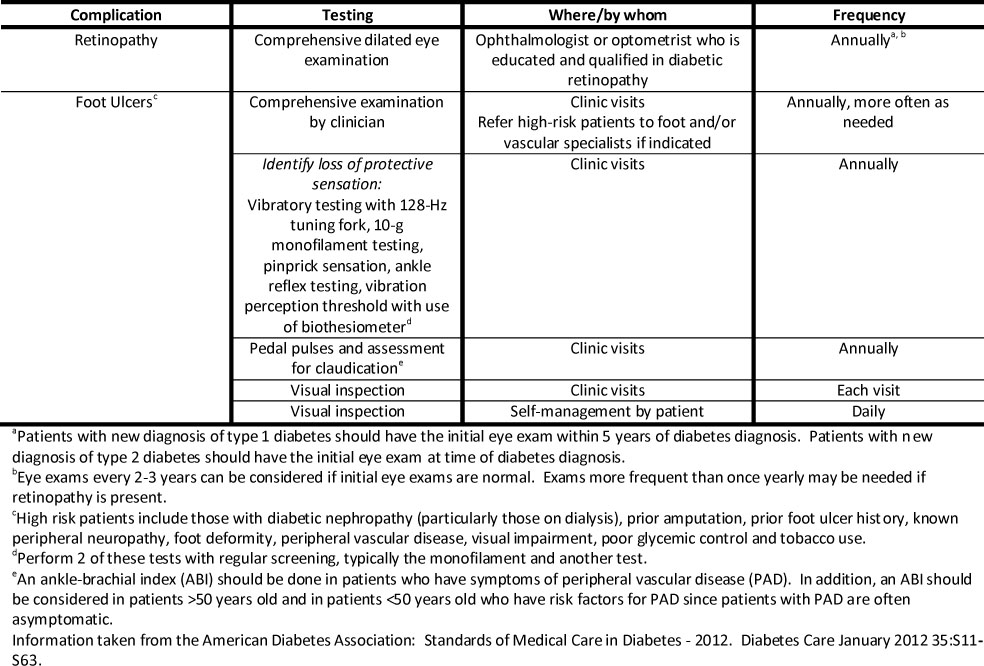 Diabetic Kidney Disease Hyperglycemia Management - Renal and