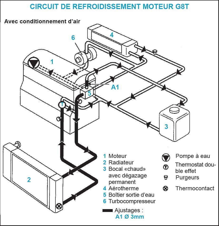 schema moteur dacia sandero
