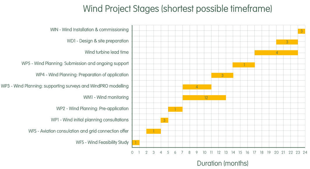 What is a wind turbine project timeline ? - Renewables First