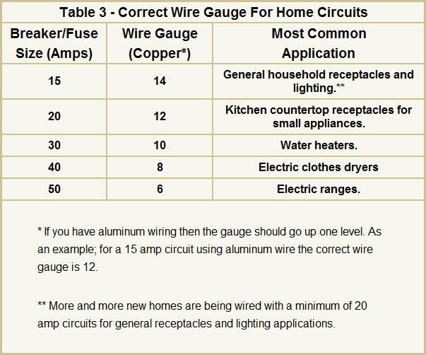 Home Wiring Amp Rating Wiring Diagram