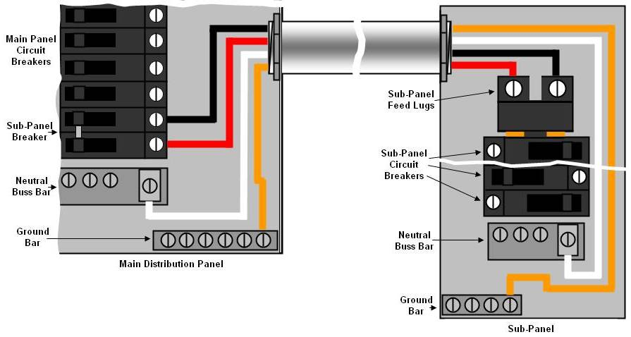 Wiring Diagram For A Sub Panel Wiring Diagram
