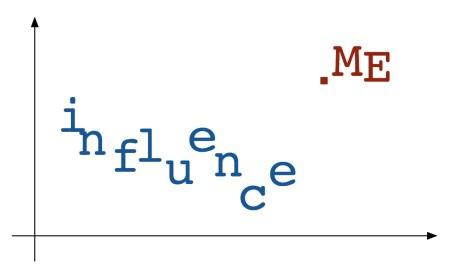 Logo influence.ME