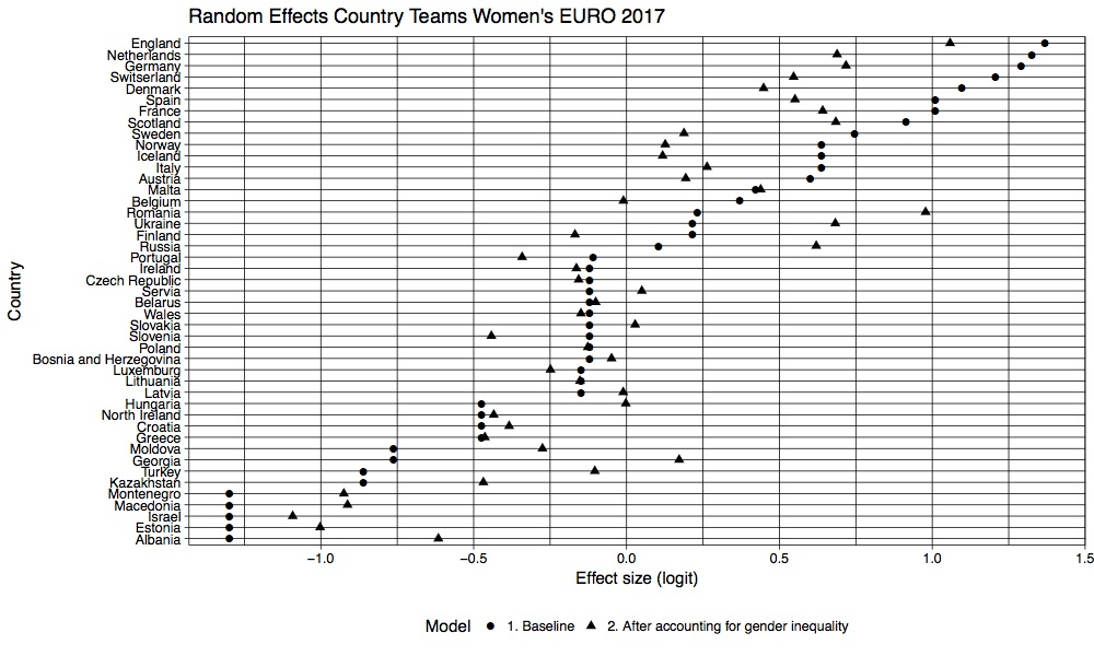 Women Euro 2017 country performance