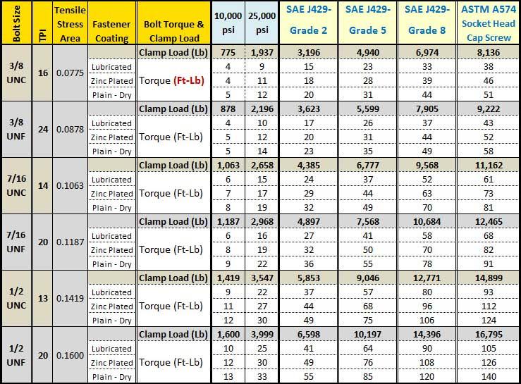 Bolt Torque Chart - bolt torque chart