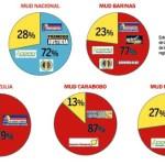 El nuevo reglamento de la MUD prevé que a falta de consenso las decisiones se tomarían por quienes detenten el 70% del voto.