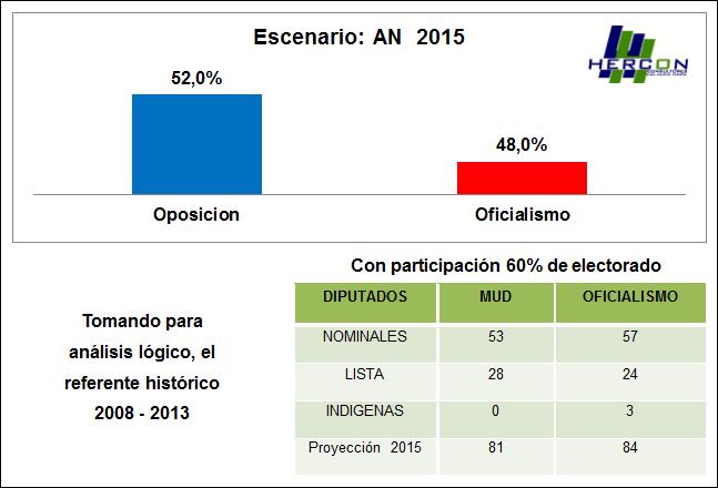 MARCOS HERNÁNDEZ LÓPEZ, Circuitos electorales blindados