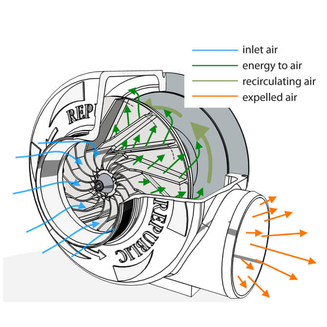 Centrifugal Blowers - Industrial Centrifugal Blowers Manufacturer