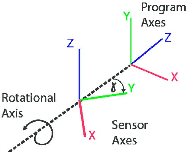 small inemo inertial module