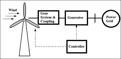 diagram of a gridtied wind power system