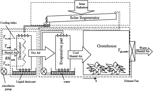 evaporative cooling schematic