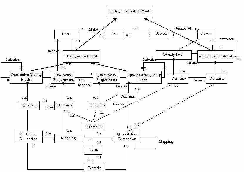 An UML diagram for QDD information model Download Scientific Diagram