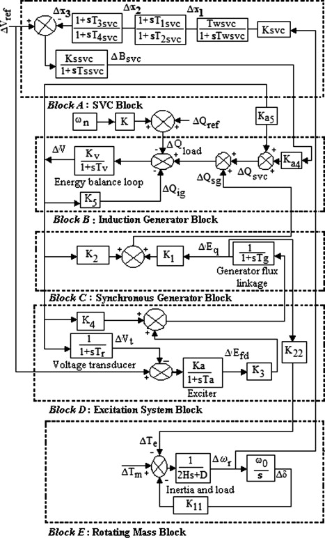 Transfer-function block diagram for reactive power control of the