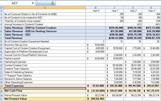 NPV Analysis for Virtual Tourism Q1 What is the investment required