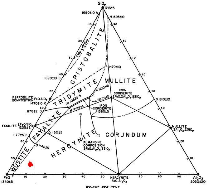 sf2 lewis diagram