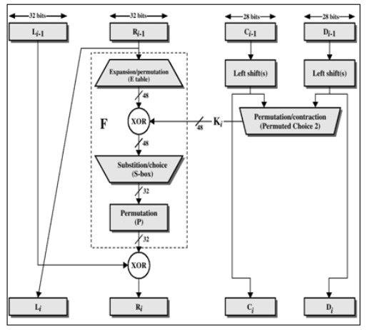 3des block diagram