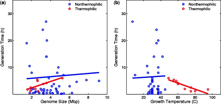 Generation time (vertical axes) in nonthermophilic bacteria (blue