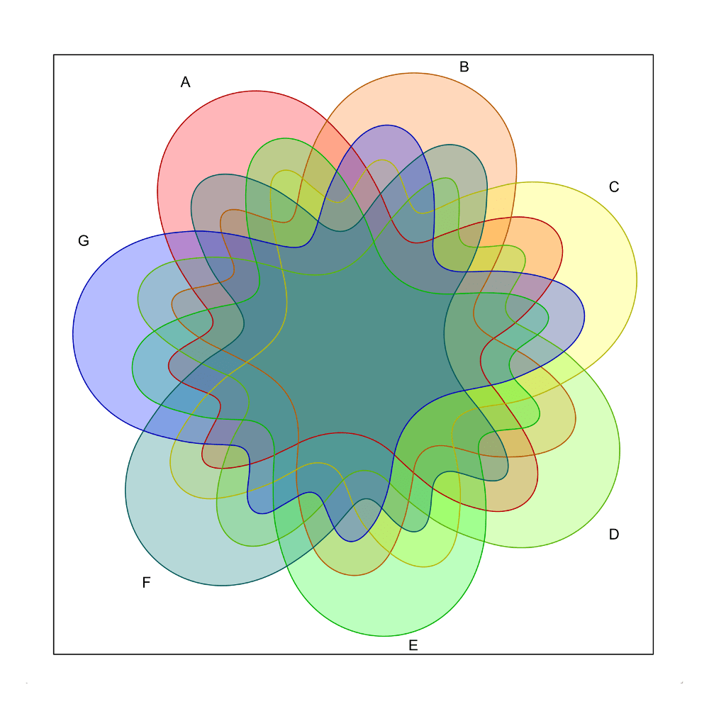 venn diagram survey