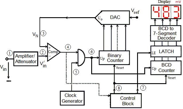 figure 3 labview block diagram
