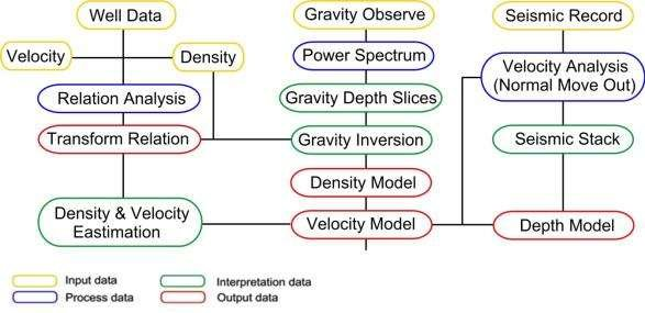 Flow chart of current geophysics integration based on (input data
