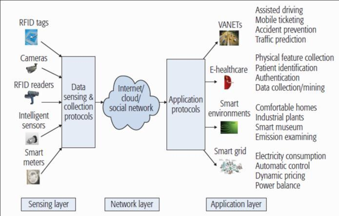 Cloud-based IoT architecture 1 V CLOUD-BASED IOT APPLICATIONS