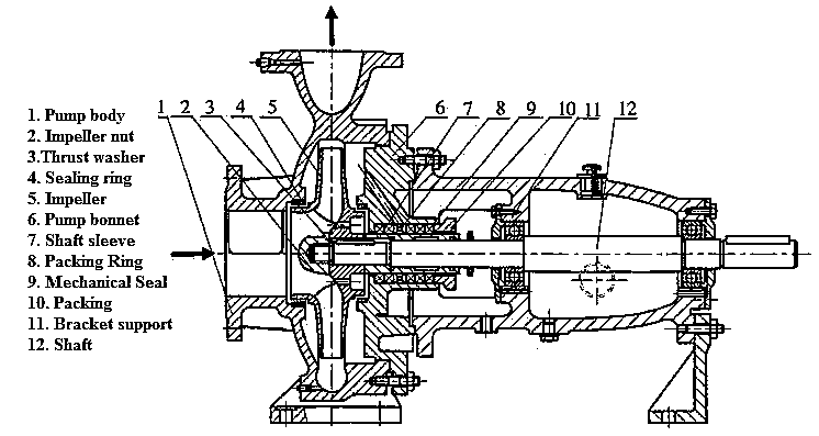 centrifugal pump parts centrifugal pump diagram