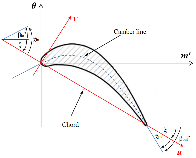 wind turbine blade diagram blade section for a wind
