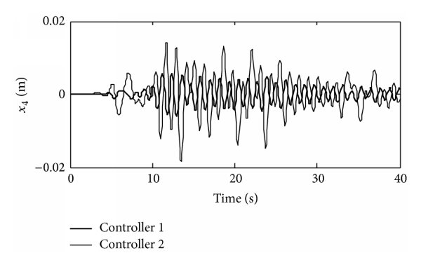 Block diagram of designed state-feedback control system Download