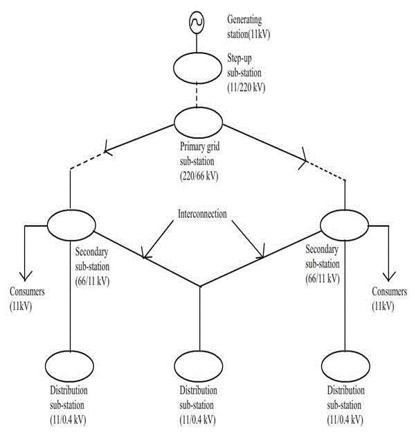 types of block flow diagram